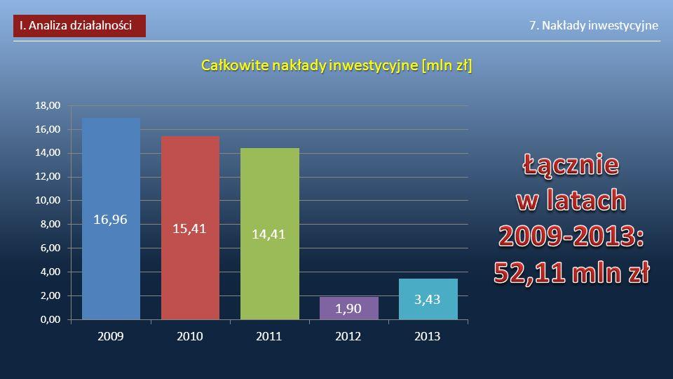 Całkowite nakłady inwestycyjne [mln zł]